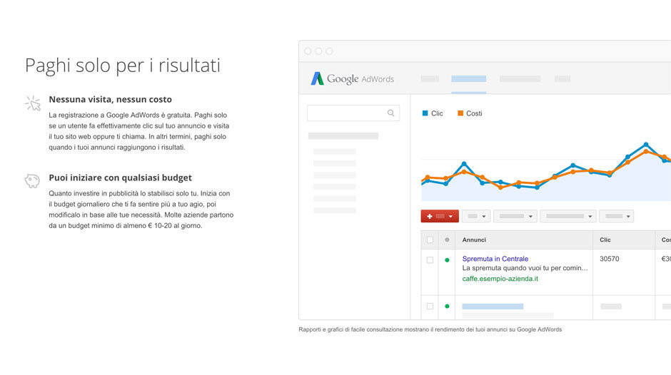 vantaggi di google adwords