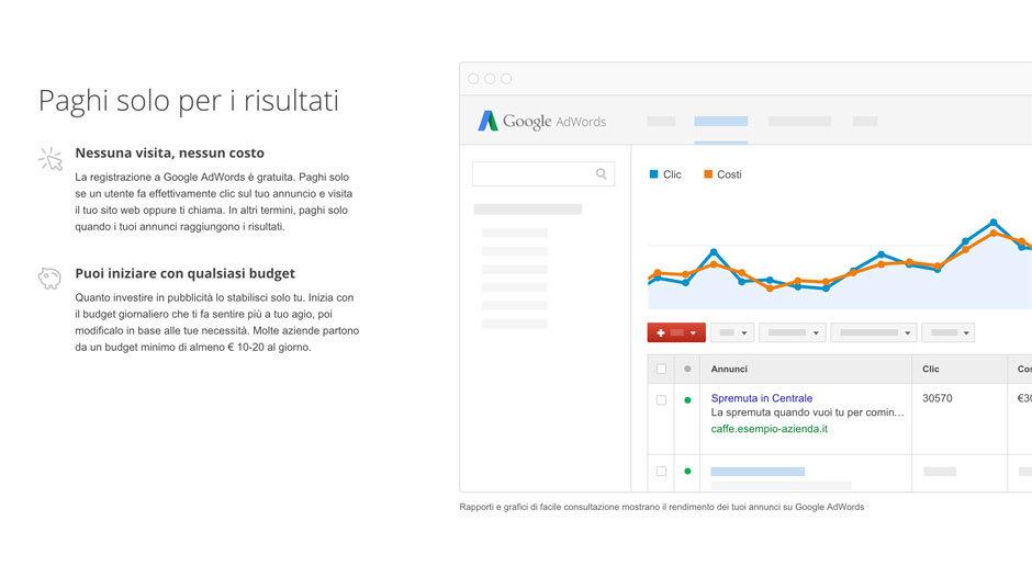 vantaggi di google adwords